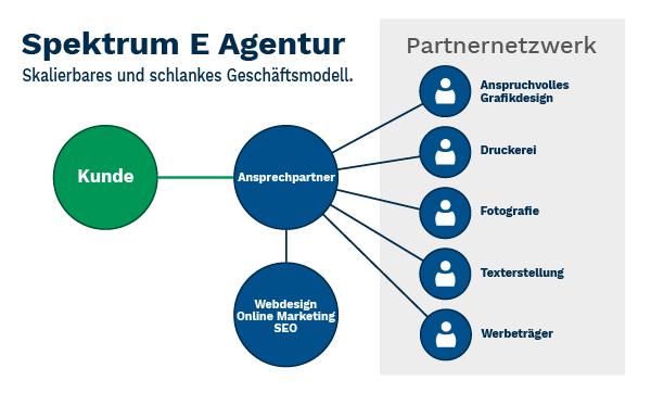 Spektrum E Internetagentur - Geschaeftsmodell mit Stakeholder